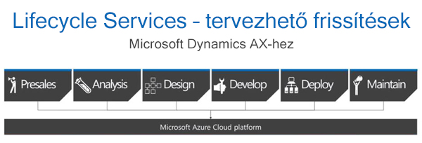 Microsoft Dynamics AX upgrade - Lifecycle Services